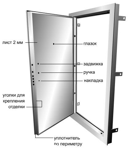 входная дверь металлическая для коттеджа толщина листа 3 мм